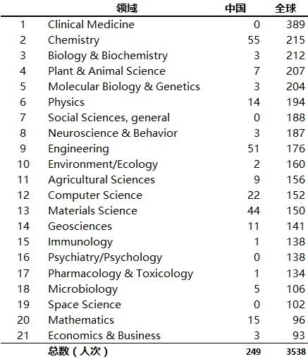 表 4. 2017 中国与全球高被引科学家入选人次对比