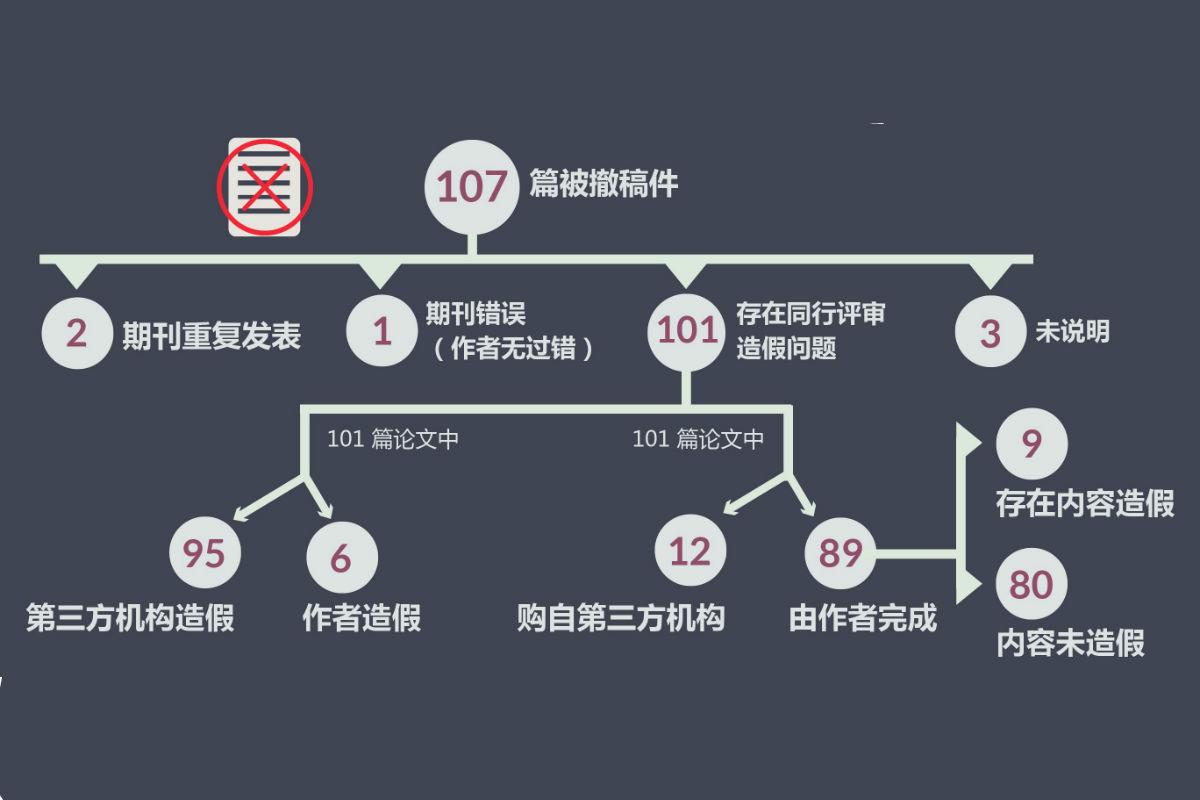 一图读懂 107 篇被撤论文调查处理现况
