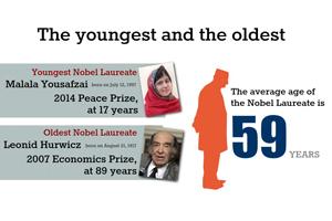 2015 诺贝尔奖系列:诺奖之最与特例