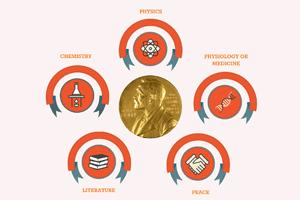 2015 诺贝尔奖系列:Alfred Nobel 的遗产和诺奖起始