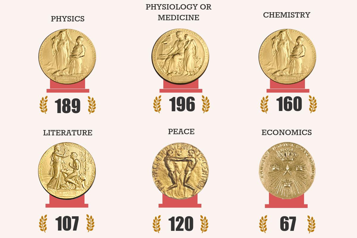 2015 诺贝尔奖系列:得奖者领域与国家分布回顾