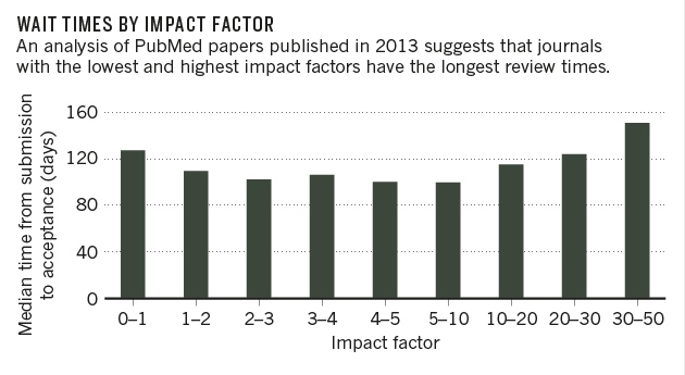 wait times by Impact Factor